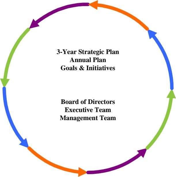 3-Year Strategic Plan Annual Plan Goals & Initiatives Board of Directors Executive Team Management Team