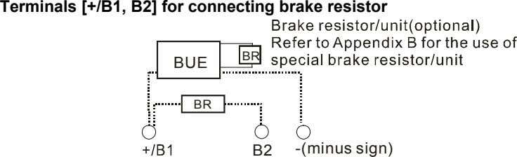 Terminals [+/B1, B2] for connecting brake resistor BR BUE BR B2 -(minus sign)