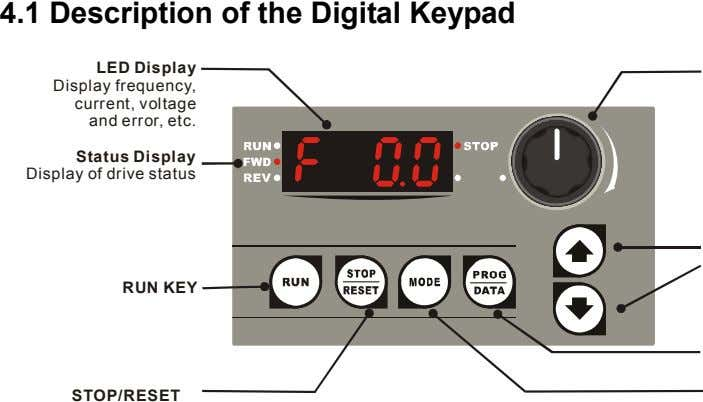 4.1 Description of the Digital Keypad LED Display Display frequency, current, voltage and error, etc.