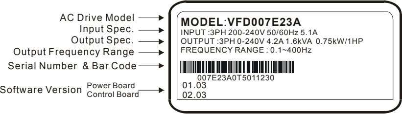 AC Drive Model Input Spec. Output Spec. Output Frequency Range Serial Number & Bar Code