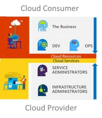 MICROSOFT AZURE STACK VISION Azure Stack extends the Azure vision by bringing the cloud model of