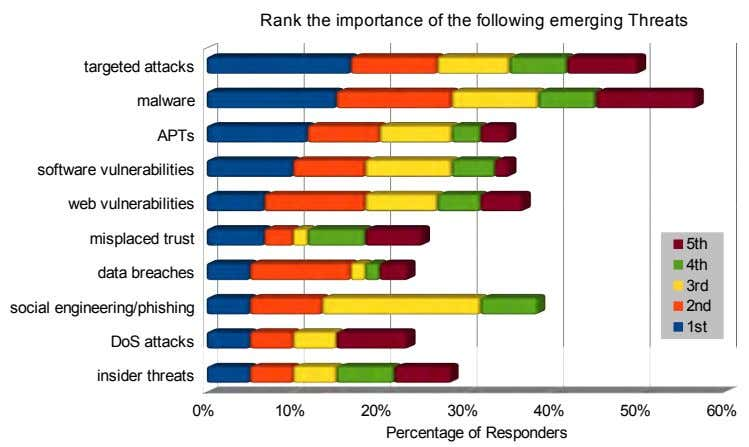 Rank the importance of the following emerging Threats targeted attacks malware APTs software vulnerabilities web