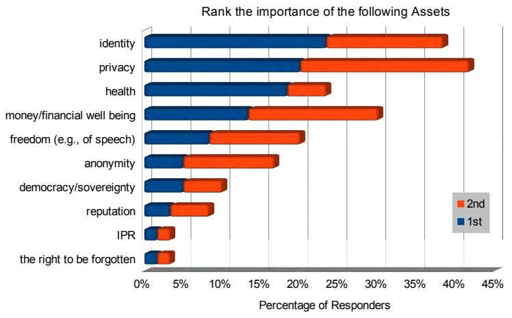 Rank the importance of the following Assets identity privacy health money/financial well being freedom (e.g.,