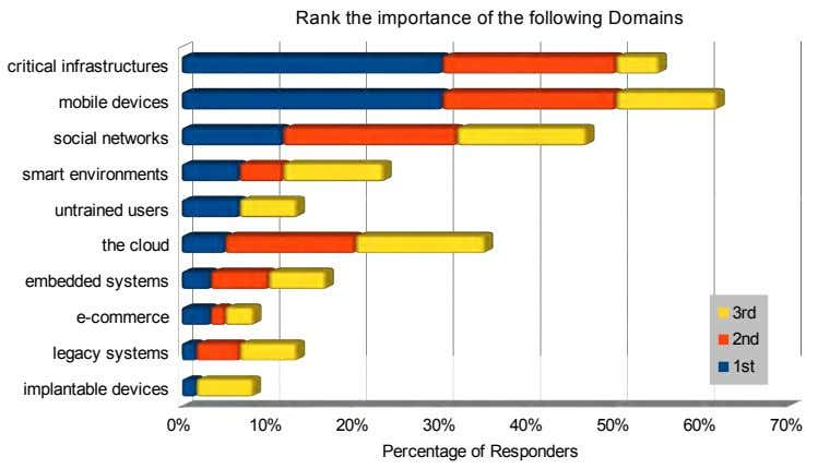 Rank the importance of the following Domains critical infrastructures mobile devices social networks smart