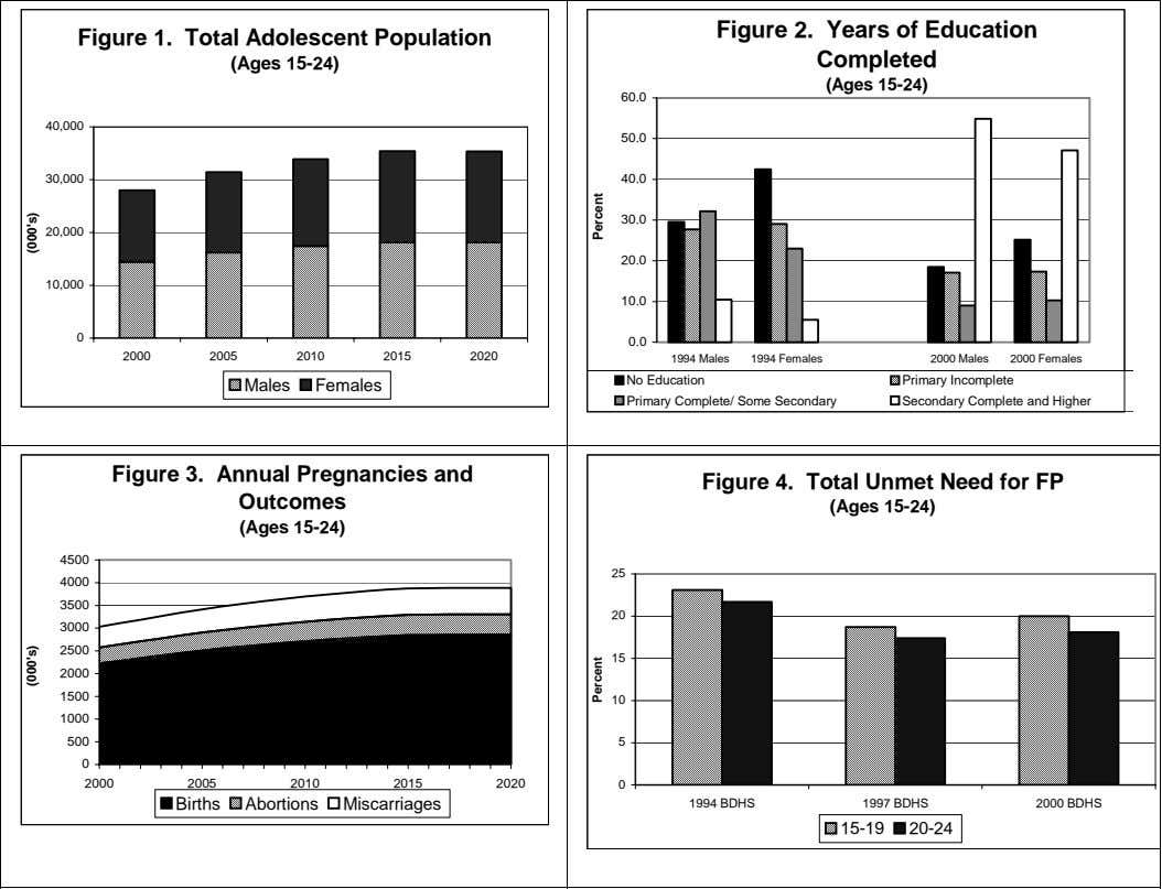Figure 1. Total Adolescent Population Figure 2. Years of Education Completed (Ages 15-24) (Ages 15-24)