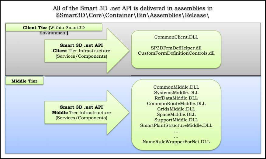 All of the Smart 3D .net API is delivered in assemblies in $Smart3D\Core\Container\Bin\Assemblies\Release\ Client Tier