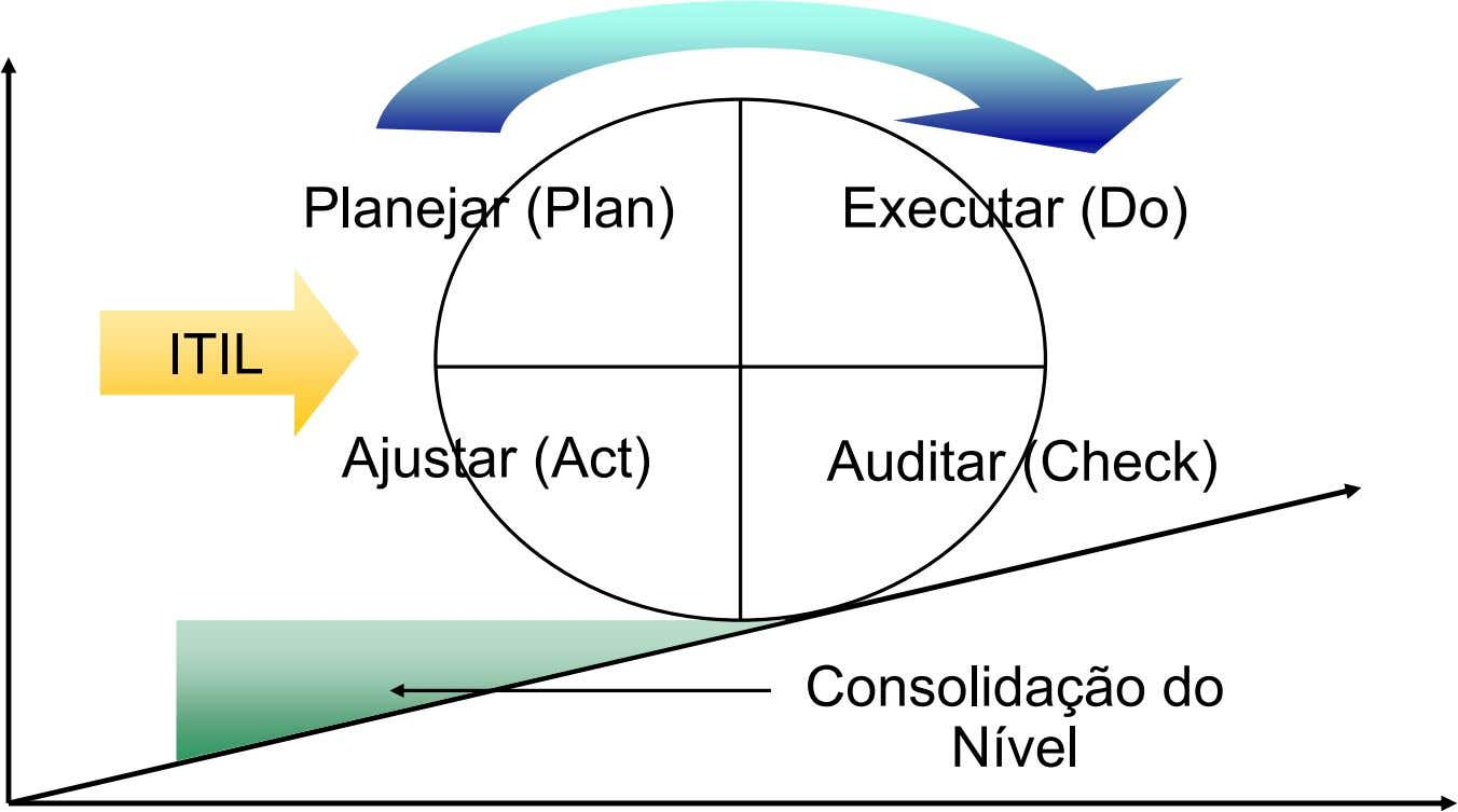 Planejar (Plan) Executar (Do) ITIL Ajustar (Act) Auditar (Check) Consolidação do Nível
