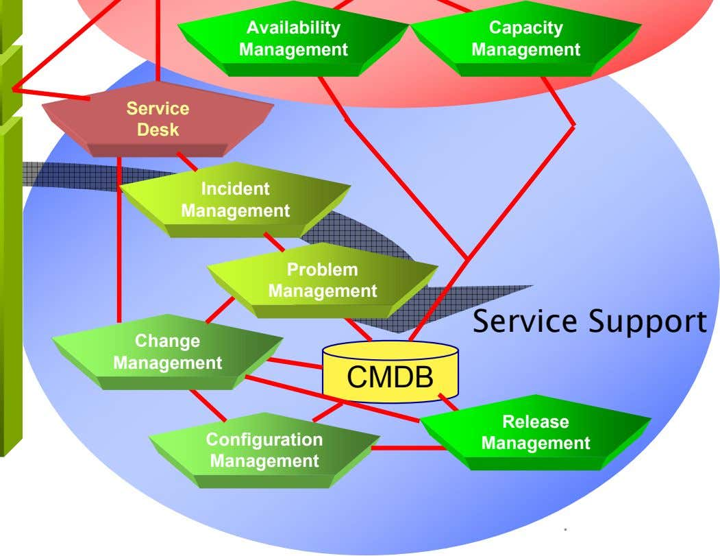 Availability Capacity Management Management Service Desk Incident Management Problem Management Service Support