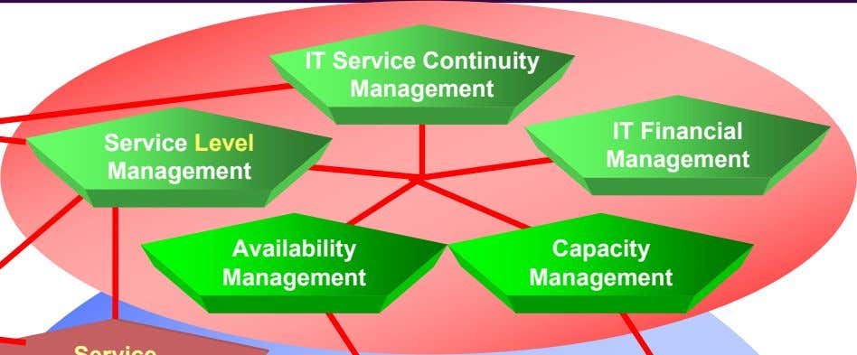 IT Service Continuity Management IT Financial Service Level Service Management Management Management