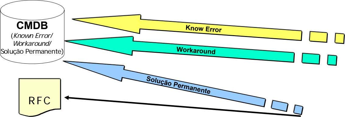 Know Error CMDB Workaround (Known Error/ Workaround / Solução Permanente) Solução Permanente RFC