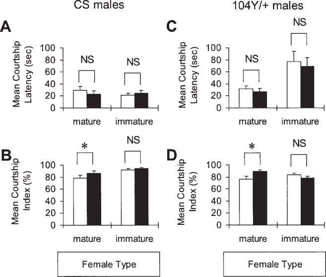 Central Control of Male Courtship 825 Figure 2 Effects of temperature on male courtship behavior. The