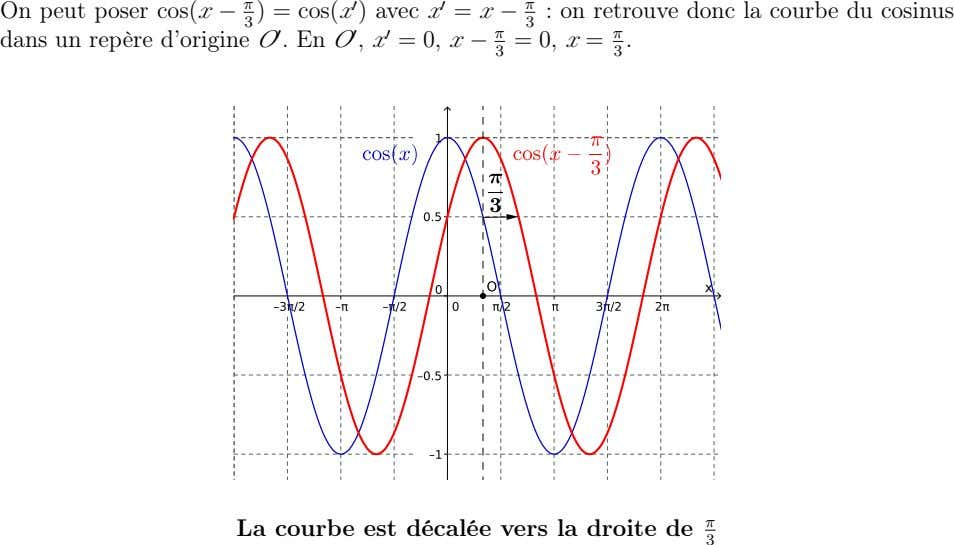 On peut poser cos(x − π ) = cos(x ) avec x = x −