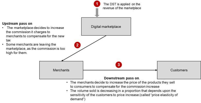 Analysis of the DST incidence for Goods marketplaces The purpose of this chapter is to estimate