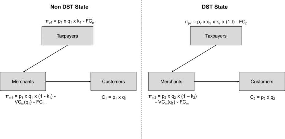 diagram: Comparison of the two States for Goods Marketplaces • The burden of the consumer can