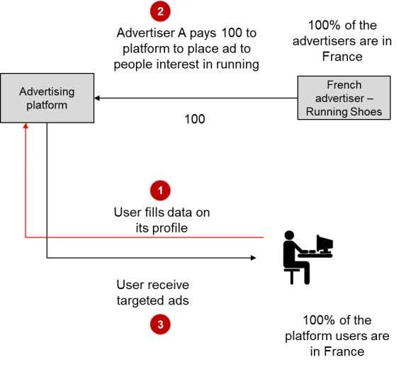 between use of personal data and advertising revenue In that example, French users would fill in