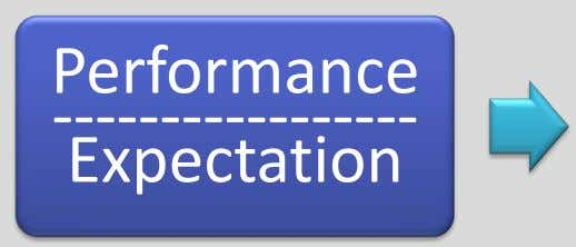 Performance ----------------- Expectation
