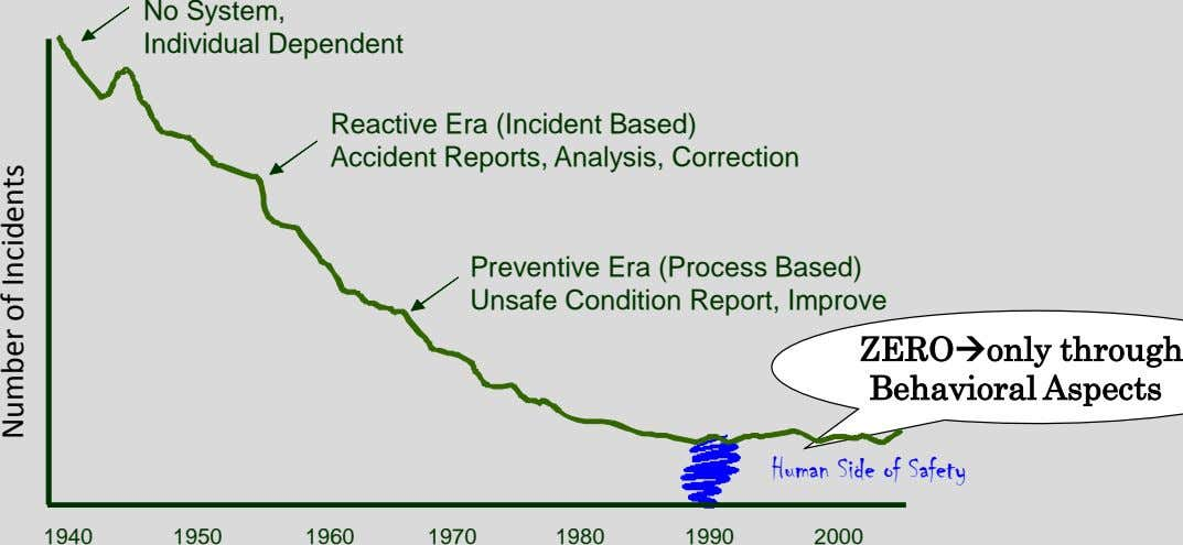 No System, Individual Dependent Reactive Era (Incident Based) Accident Reports, Analysis, Correction Preventive Era