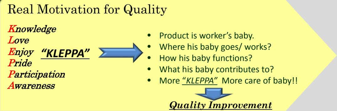 Real Motivation for Quality Knowledge • Product is worker's baby. Love • Where his baby