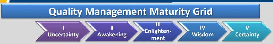 Quality Management Maturity Grid III I II IV V Enlighten- Uncertainty Awakening Wisdom Certainty ment