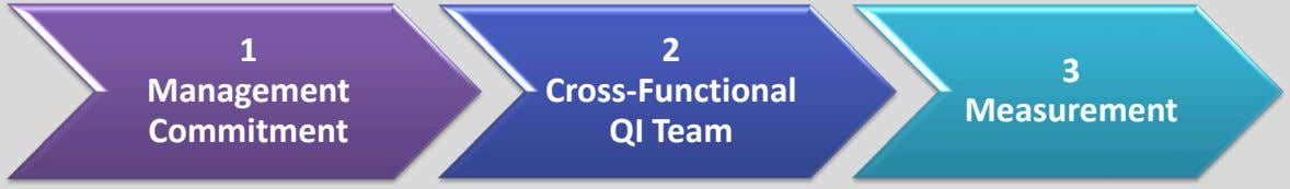 1 2 3 Management Cross-Functional QI Team Measurement Commitment