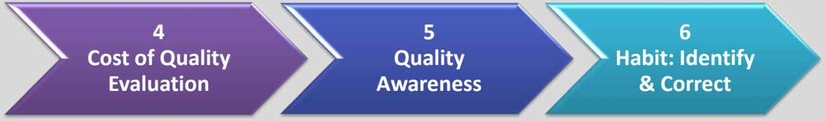 4 5 6 Cost of Quality Evaluation Quality Awareness Habit: Identify & Correct