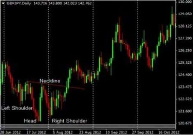 "Contoh pola inverse head and shoulders Sinyal ""call"" diperoleh dari inverse head and shoulders ."