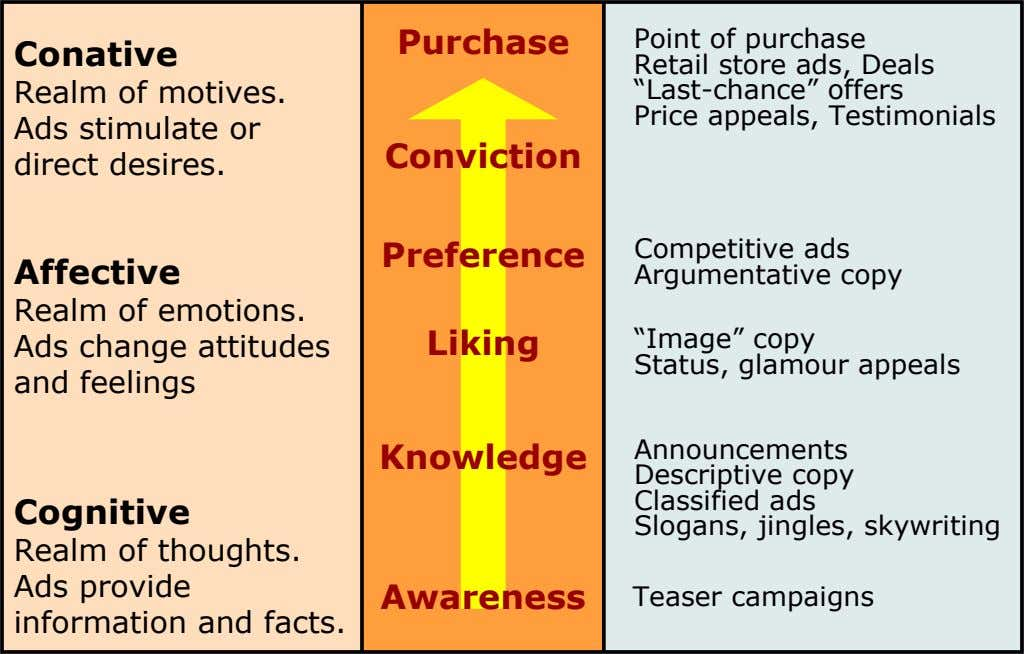 Purchase Conative Realm of motives. Ads stimulate or direct desires. Point of purchase Retail store ads,