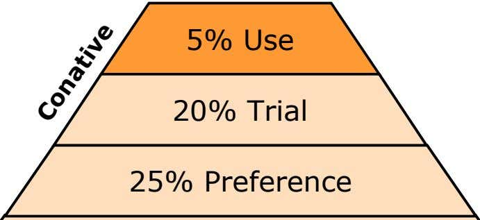 5% Use 20% Trial 20% Trial 25% Preference 25% Preference Conative