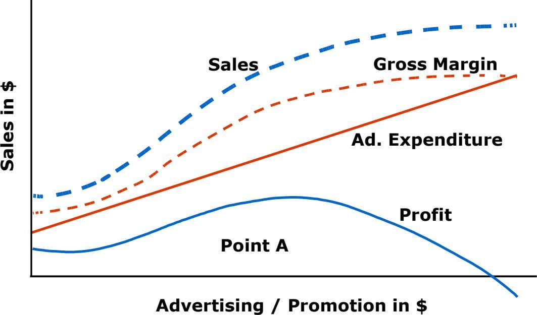 Sales Gross Margin Ad. Expenditure Profit Point A Advertising / Promotion in $ Sales in $