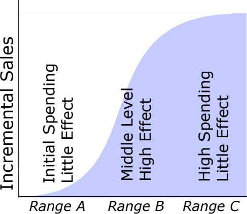 Range A Range B Range C Incremental Sales Initial Spending Little Effect Middle Level High Effect