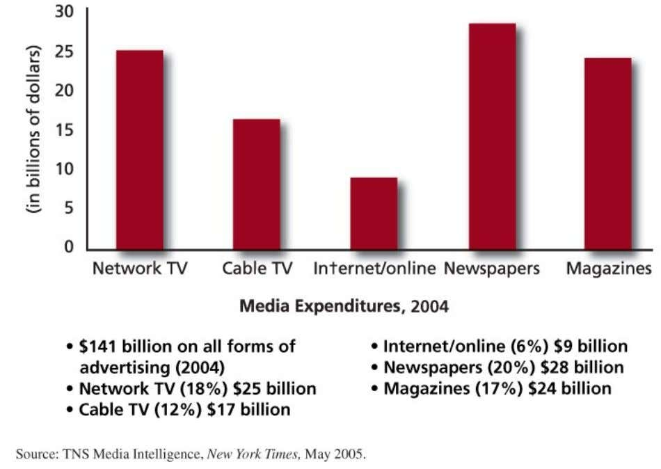 Media Expenditures © 2007 McGraw-Hill Companies, Inc., McGraw-Hill/Irwin