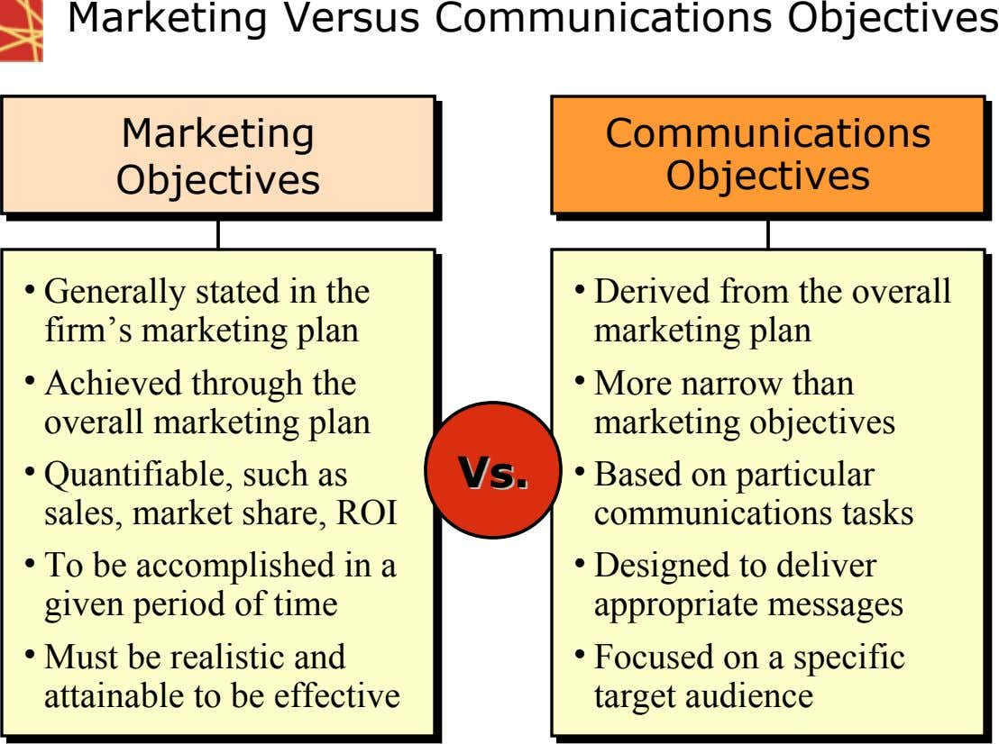 Marketing Versus Communications Objectives Marketing Marketing Marketing Marketing Communications Communications Objectives Objectives Objectives Objectives Objectives Objectives