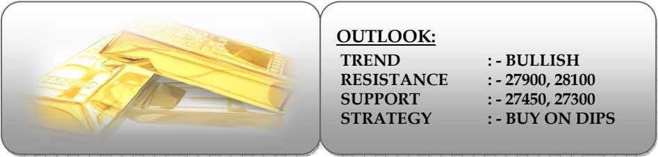 OUTLOOK: TREND RESISTANCE SUPPORT STRATEGY : - BULLISH : - 27900, 28100 : - 27450,