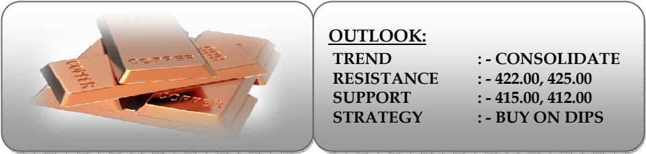 OUTLOOK: TREND RESISTANCE SUPPORT STRATEGY : - CONSOLIDATE : - 422.00, 425.00 : - 415.00,