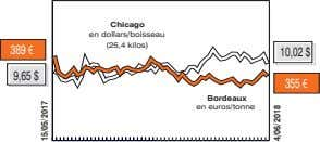 Chicago en dollars/boisseau (25,4 kilos) 389 € 10,02 $ 9,65 $ 355 € Bordeaux en