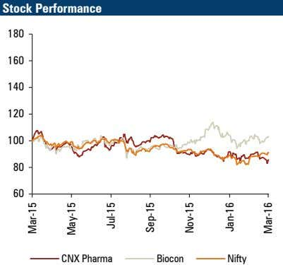 Stock Performance 180 160 140 120 100 80 60 CNX Pharma Biocon Nifty Mar-15 May-15