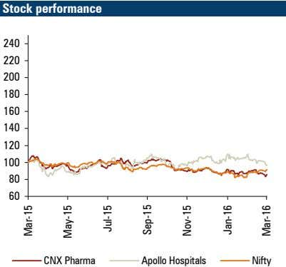 Stock performance 240 220 200 180 160 140 120 100 80 60 CNX Pharma Apollo