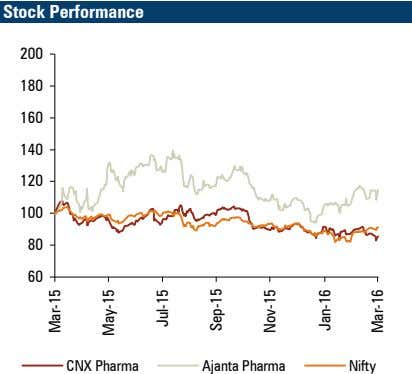 Stock Performance 200 180 160 140 120 100 80 60 CNX Pharma Ajanta Pharma Nifty