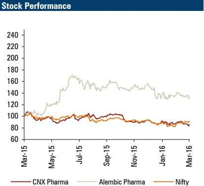 Stock Performance 240 220 200 180 160 140 120 100 80 60 CNX Pharma Alembic