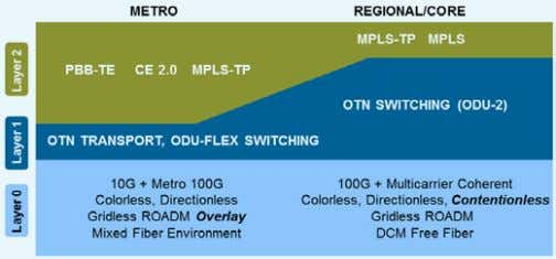 capabilities over Layer 2 Ethernet, as shown below. Figure 1. The future of transport and switching.