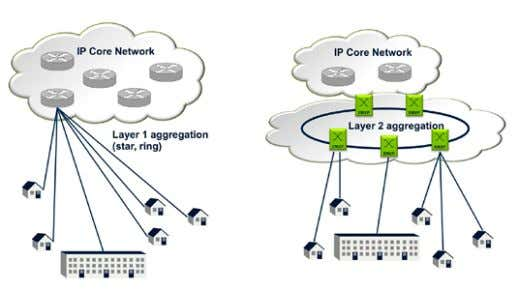 Figure 2. Migrating from Layer 1 to Layer 2 aggregation of traffic. In this situation,
