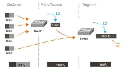 forwarding delay compared to using the central IP routers. Figure 3. The statistical multiplexing of Ethernet