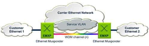 information and can only manipulate the traffic at Layer 1. Figure 5. Layer 2 transport: Ethernet