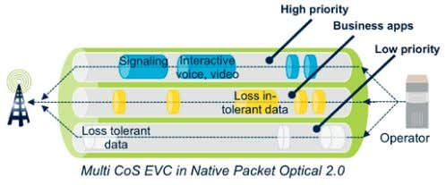 of expensive Ethernet switching and IP routing resources. Figure 8. Service aware transport enables a differentiated