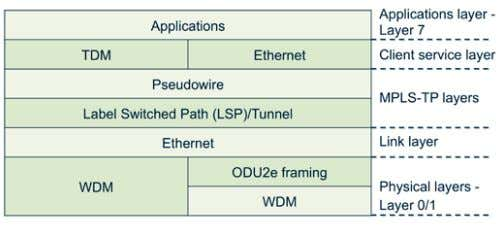 present both at the link layer and the client service layer. Figure 17. MPLS-TP OSI network