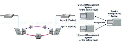 Ethernet service provisioning and assurance environment. Figure 23. Ethernet services provided by separate Ethernet