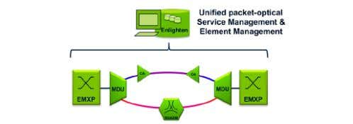 Network Manager, improves this situation drastically. Figure 24. Ethernet services provided by an integrated