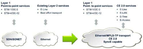 the legacy TDM services, is an attractive alternative. Figure 25. Migration towards a single, packet-oriented,