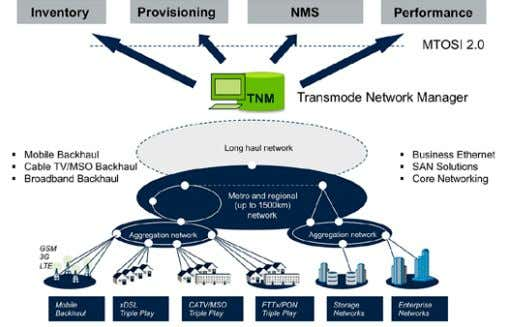 management system based on the ITU-T recommendation M.3010. Figure 31. Transmode's Network Manager, TNM. TNM provides