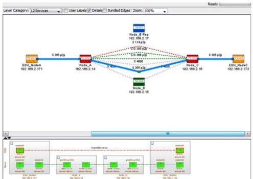 problem independent whether it occurs on Layer 1 or Layer 2. Figure 33. TNM multi-layer view